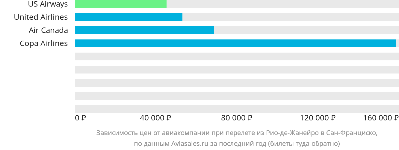 Динамика цен в зависимости от авиакомпании, совершающей перелет из Рио-де-Жанейро в Сан-Франциско