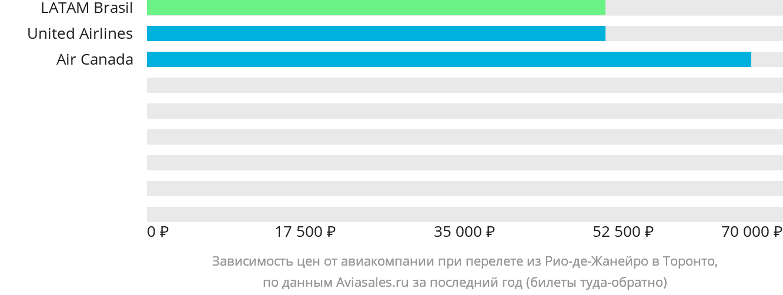 Динамика цен в зависимости от авиакомпании, совершающей перелет из Рио-де-Жанейро в Торонто