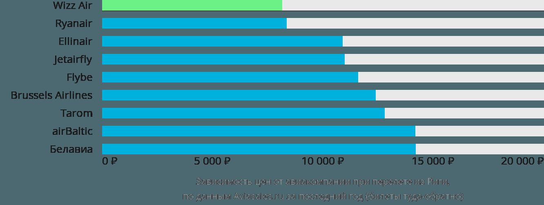 Динамика цен в зависимости от авиакомпании, совершающей перелет из Риги