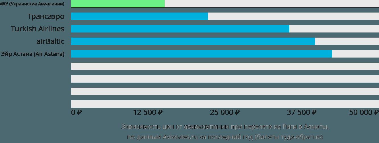 Динамика цен в зависимости от авиакомпании, совершающей перелет из Риги в Алматы