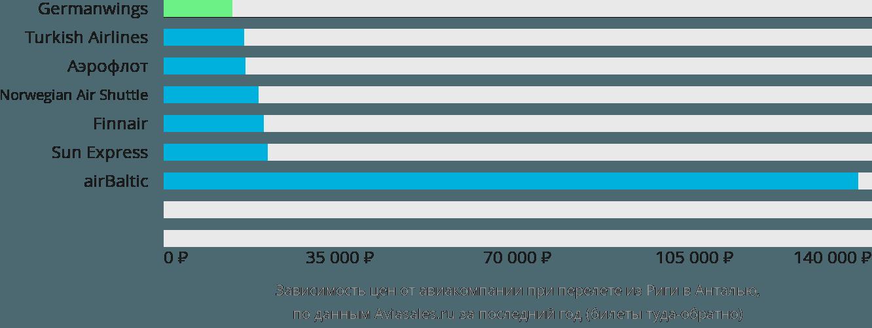 Динамика цен в зависимости от авиакомпании, совершающей перелет из Риги в Анталью