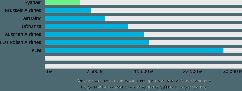 Динамика цен в зависимости от авиакомпании, совершающей перелёт из Риги в Бельгию