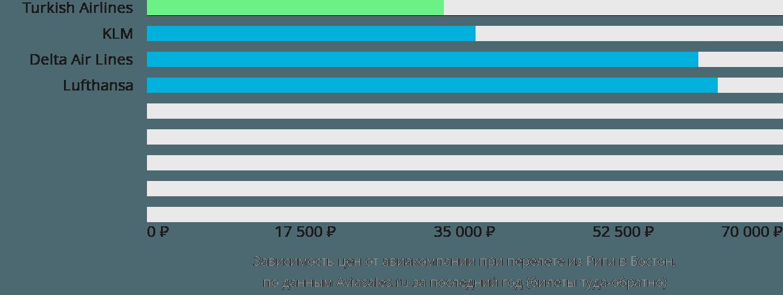 Динамика цен в зависимости от авиакомпании, совершающей перелет из Риги в Бостон