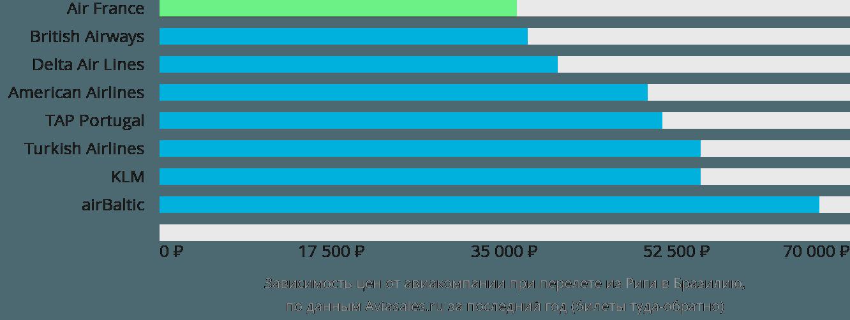 Динамика цен в зависимости от авиакомпании, совершающей перелет из Риги в Бразилию