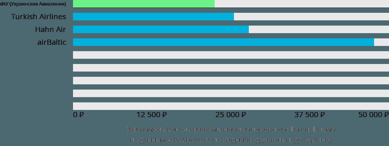 Динамика цен в зависимости от авиакомпании, совершающей перелет из Риги в Батуми