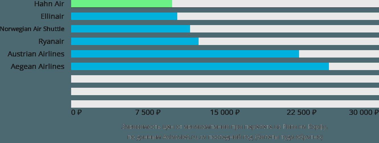 Динамика цен в зависимости от авиакомпании, совершающей перелет из Риги на Корфу