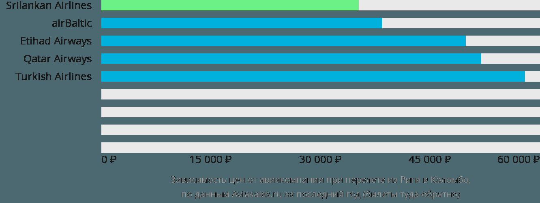 Динамика цен в зависимости от авиакомпании, совершающей перелет из Риги в Коломбо