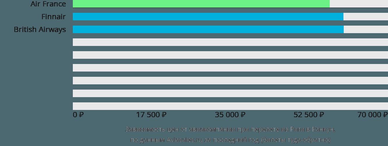 Динамика цен в зависимости от авиакомпании, совершающей перелет из Риги в Канкун