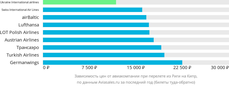 Динамика цен в зависимости от авиакомпании, совершающей перелет из Риги на Кипр