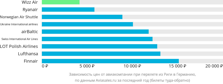 Динамика цен в зависимости от авиакомпании, совершающей перелёт из Риги в Германию