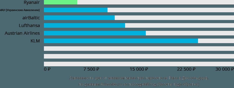 Динамика цен в зависимости от авиакомпании, совершающей перелет из Риги в Дюссельдорф