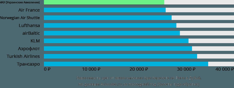 Динамика цен в зависимости от авиакомпании, совершающей перелет из Риги в Дубай