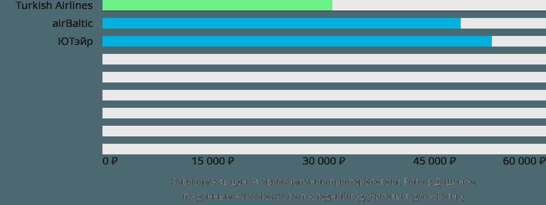 Динамика цен в зависимости от авиакомпании, совершающей перелет из Риги в Душанбе