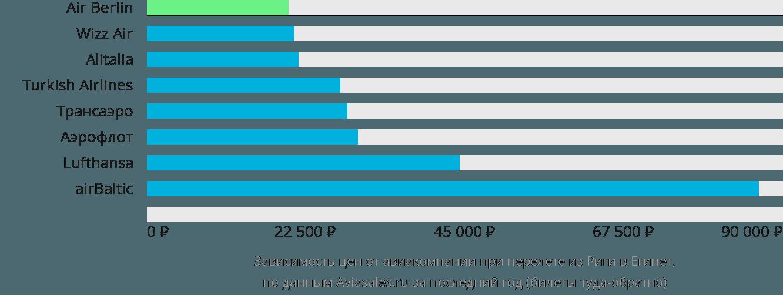 Динамика цен в зависимости от авиакомпании, совершающей перелет из Риги в Египет