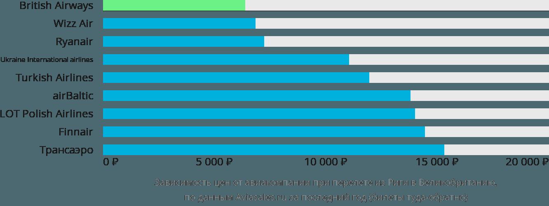 Динамика цен в зависимости от авиакомпании, совершающей перелёт из Риги в Великобританию