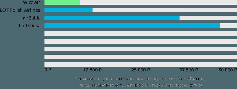 Динамика цен в зависимости от авиакомпании, совершающей перелет из Риги в Гданьск