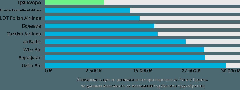 Динамика цен в зависимости от авиакомпании, совершающей перелёт из Риги в Грузию