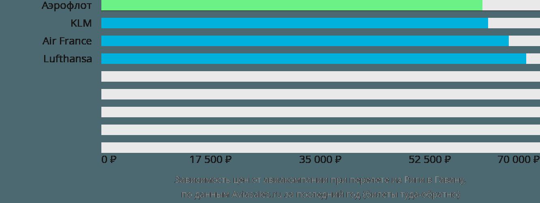 Динамика цен в зависимости от авиакомпании, совершающей перелет из Риги в Гавану