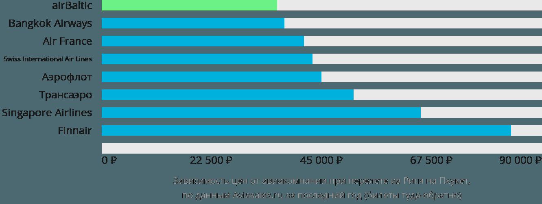 Динамика цен в зависимости от авиакомпании, совершающей перелет из Риги на Пхукет