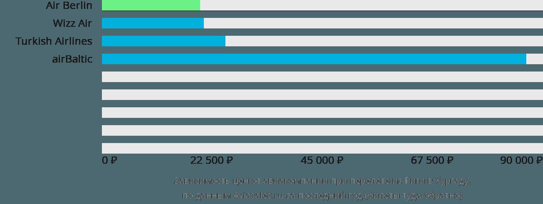 Динамика цен в зависимости от авиакомпании, совершающей перелет из Риги в Хургаду