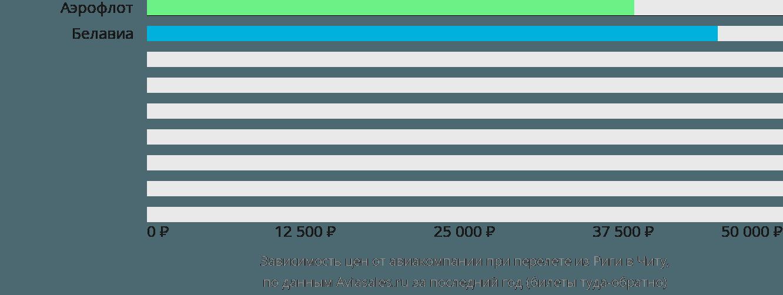 Динамика цен в зависимости от авиакомпании, совершающей перелет из Риги в Читу