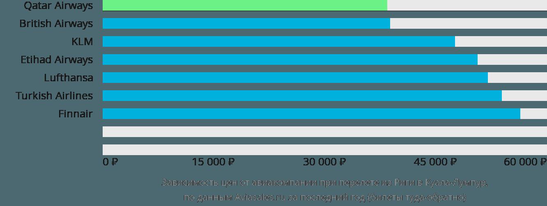 Динамика цен в зависимости от авиакомпании, совершающей перелет из Риги в Куала-Лумпур