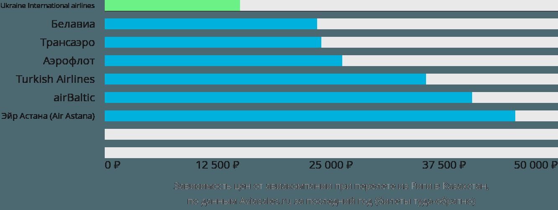 Динамика цен в зависимости от авиакомпании, совершающей перелет из Риги в Казахстан