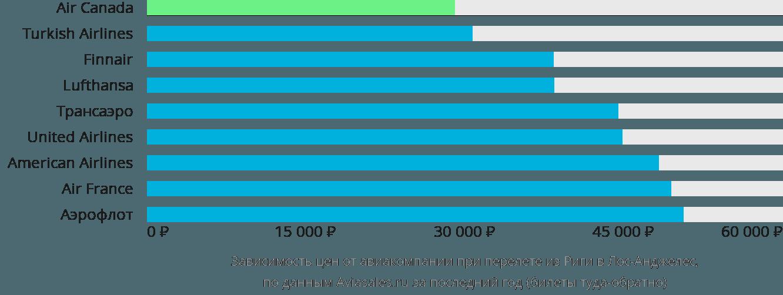 Динамика цен в зависимости от авиакомпании, совершающей перелет из Риги в Лос-Анджелес