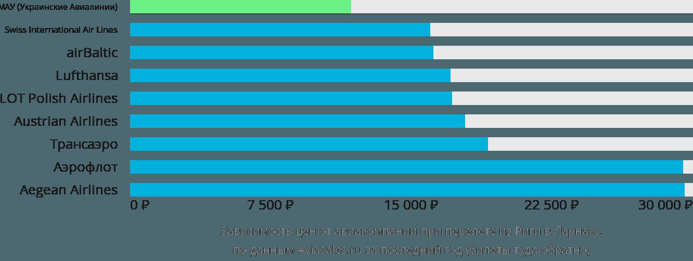 Динамика цен в зависимости от авиакомпании, совершающей перелет из Риги в Ларнаку
