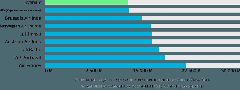 Динамика цен в зависимости от авиакомпании, совершающей перелет из Риги в Лиссабон