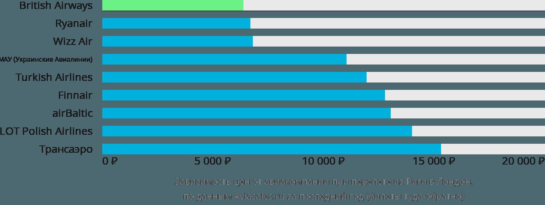 Динамика цен в зависимости от авиакомпании, совершающей перелет из Риги в Лондон