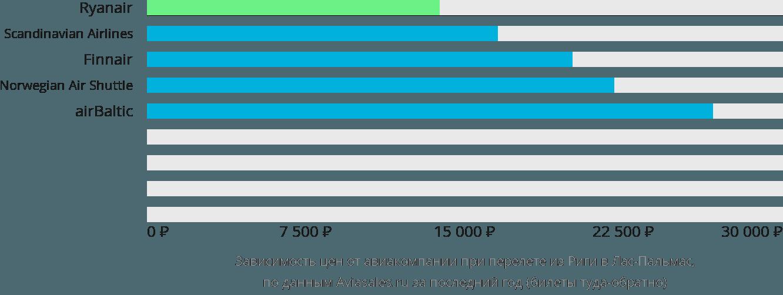Динамика цен в зависимости от авиакомпании, совершающей перелет из Риги в Лас-Пальмас