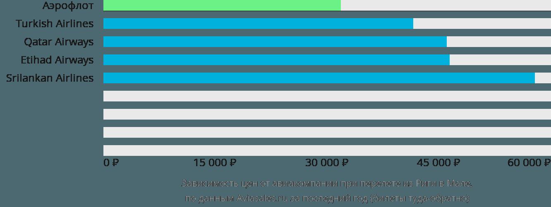 Динамика цен в зависимости от авиакомпании, совершающей перелет из Риги в Мале