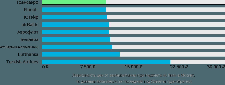 Динамика цен в зависимости от авиакомпании, совершающей перелет из Риги в Москву