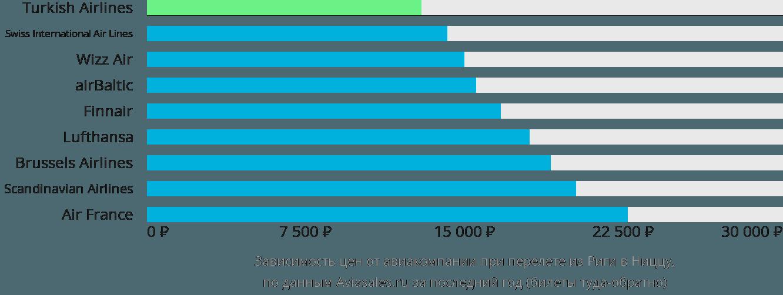Динамика цен в зависимости от авиакомпании, совершающей перелет из Риги в Ниццу