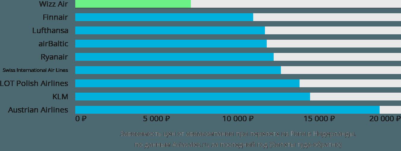 Динамика цен в зависимости от авиакомпании, совершающей перелёт из Риги в Нидерланды