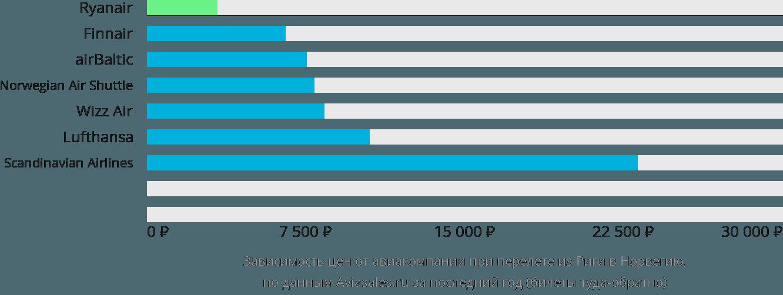 Динамика цен в зависимости от авиакомпании, совершающей перелёт из Риги в Норвегию