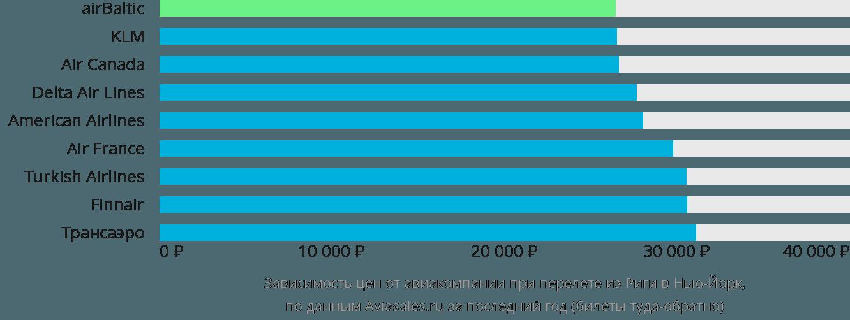 Динамика цен в зависимости от авиакомпании, совершающей перелет из Риги в Нью-Йорк