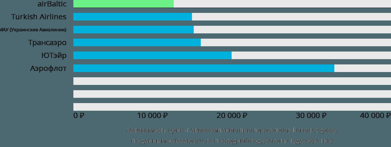 Динамика цен в зависимости от авиакомпании, совершающей перелет из Риги в Одессу