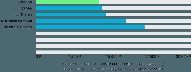 Динамика цен в зависимости от авиакомпании, совершающей перелет из Риги в Порту