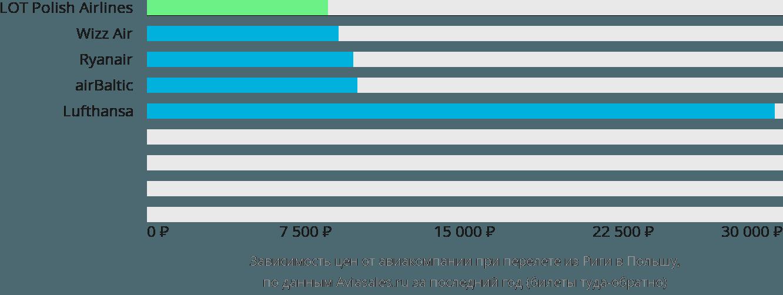 Динамика цен в зависимости от авиакомпании, совершающей перелёт из Риги в Польшу