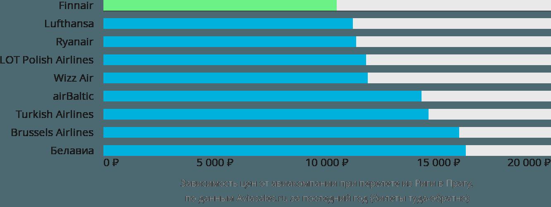 Динамика цен в зависимости от авиакомпании, совершающей перелет из Риги в Прагу