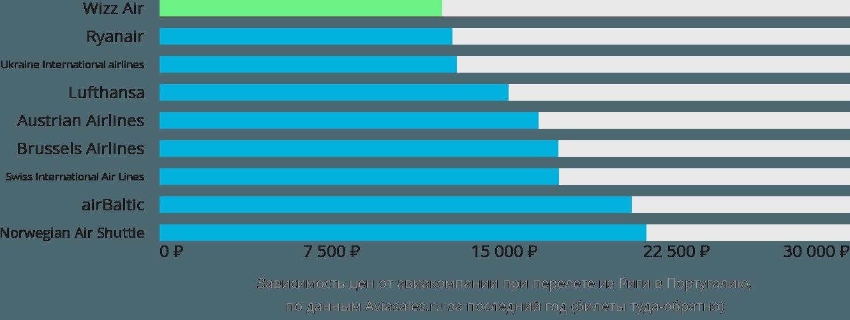 Динамика цен в зависимости от авиакомпании, совершающей перелет из Риги в Португалию