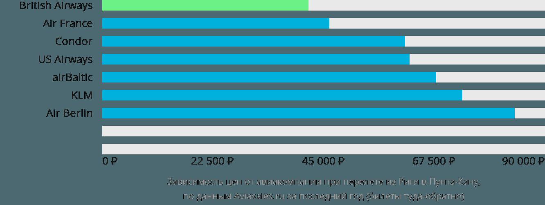 Динамика цен в зависимости от авиакомпании, совершающей перелет из Риги в Пунта-Кану