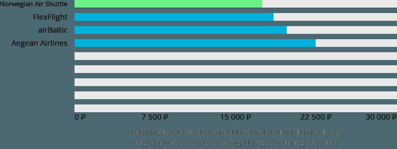 Динамика цен в зависимости от авиакомпании, совершающей перелет из Риги на Родос