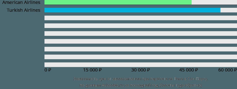 Динамика цен в зависимости от авиакомпании, совершающей перелет из Риги в Сан-Паулу