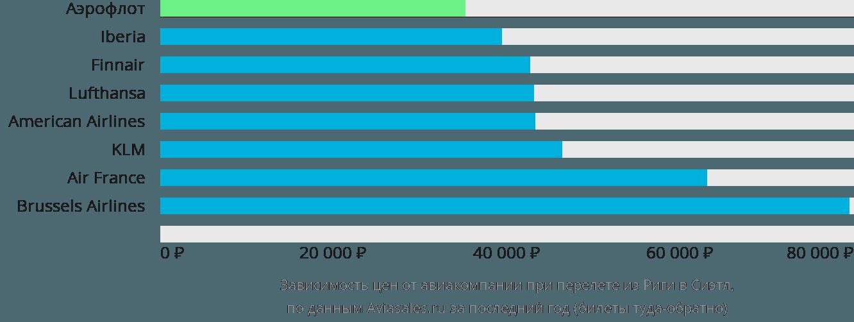 Динамика цен в зависимости от авиакомпании, совершающей перелет из Риги в Сиэтл