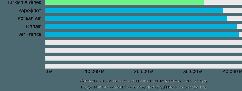 Динамика цен в зависимости от авиакомпании, совершающей перелет из Риги в Сеул