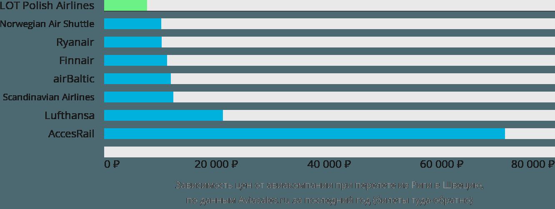 Динамика цен в зависимости от авиакомпании, совершающей перелет из Риги в Швецию