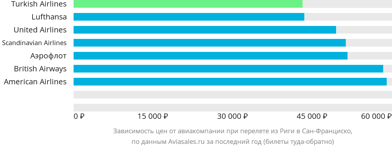 Динамика цен в зависимости от авиакомпании, совершающей перелет из Риги в Сан-Франциско